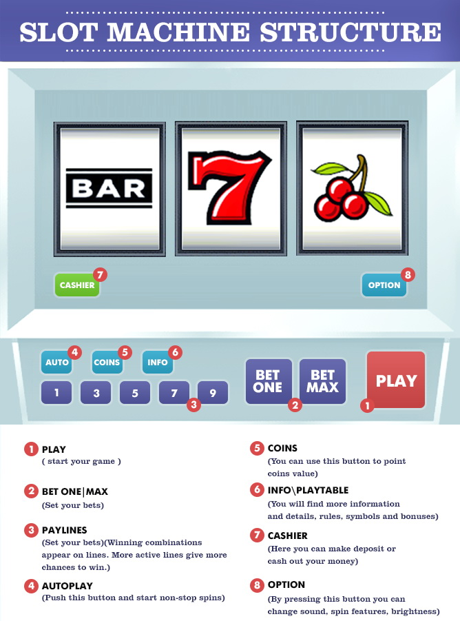 How to play slots